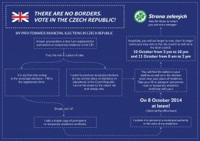 V komunálních volbách mohou volit i cizinci ze zemí EU s přechodným či trvalým pobytem